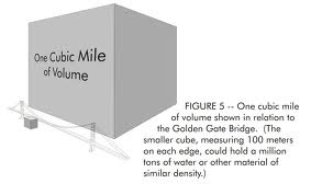 All the humans on the planet could fit into 1 cubic mile.