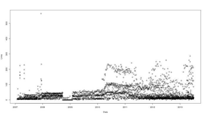 Links in each email, graphed over time