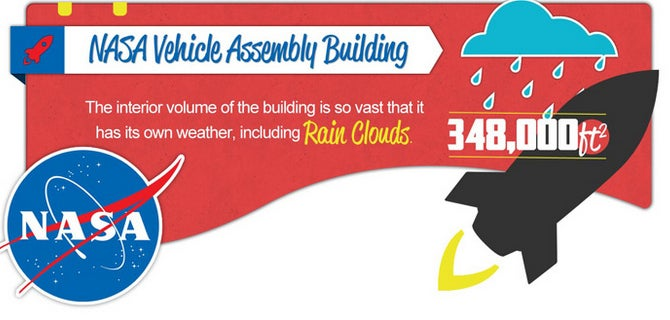 The Nasa Vehicle Assembly Building has its own rainclouds. You can find out more awesome facts like this here.