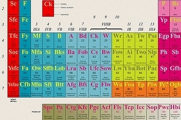The interactive periodic table of swearing by modern toss urtaz Gallery