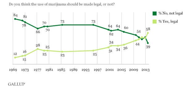 A majority of Americans (58%) now say marijuana should be legalized.
