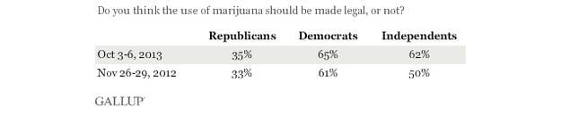 62% of independents now favor legalization, up 12 percentage points from November 2012.