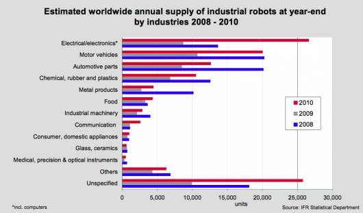 """So here's what this graph show us: The computer you're using to read this? Possibly made by robots. The pop tart you're eating? Possibly touched by robots while getting packaged before reaching your mouth. Now if we could only figure out what """"Unspecified"""" means…"""