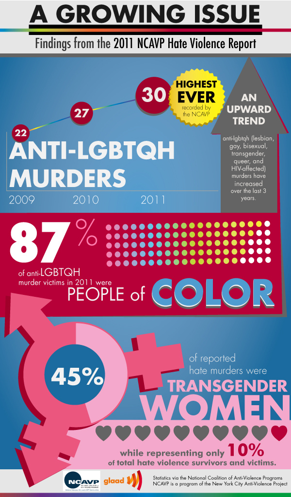 gays and other victims of stigma Statistics and stigma: the silence around men and domestic violence  so we will look for those statistics that reflect the proportion of victims that are male, and.