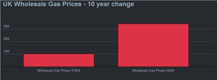 Britain is an island. We now have to import gas and other fuels. Over the last 10 years, wholesale gas prices are up 240% and wholesale electricity prices are up 140%.