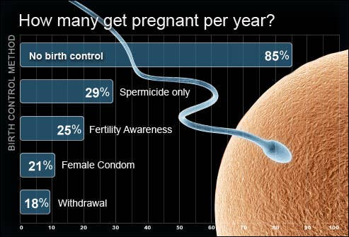 Combining several methods, such as the birth control pill and male condom, prevents the majority of unwanted pregnancies.