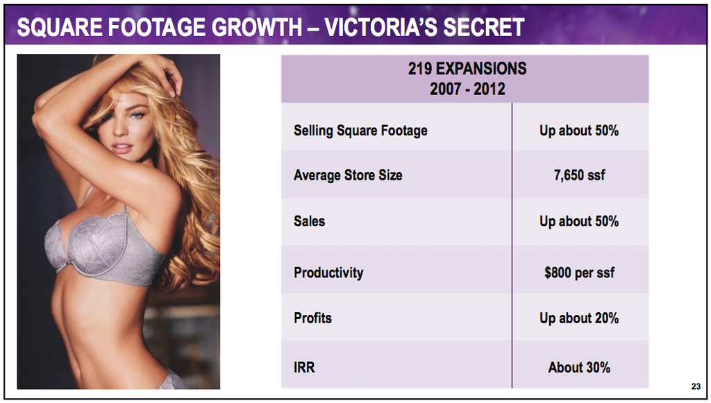 The Numbers Behind Victoria 39 S Secret And Its Iconic