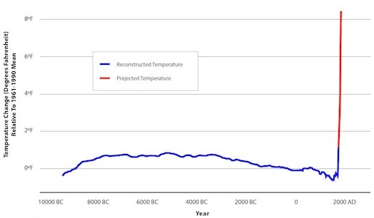 But compared with what we've already seen, there's way more warming projected to be around the corner.