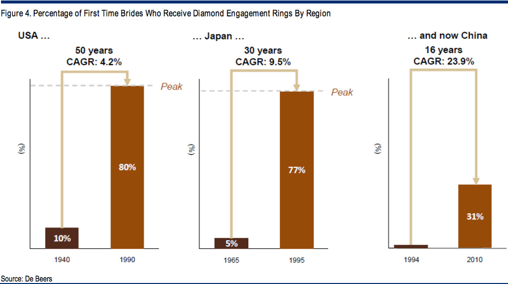 About 31% Of Chinese Couples Using Diamond Engagement Rings, Up From Zero In The '90s