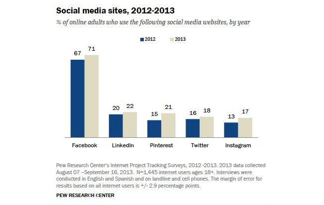 Online, But Off The Grid: Why 27% Of Online Adults Skip Social Networks