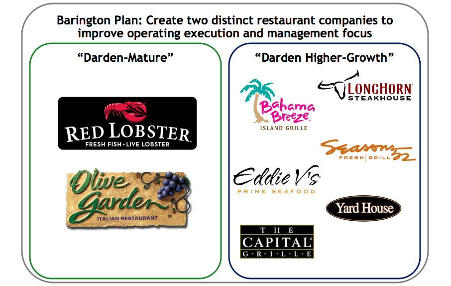 What Went Wrong For Olive Garden And Red Lobster