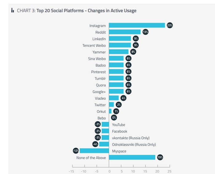 How Social Media Users Are Going Mobile In Three Charts
