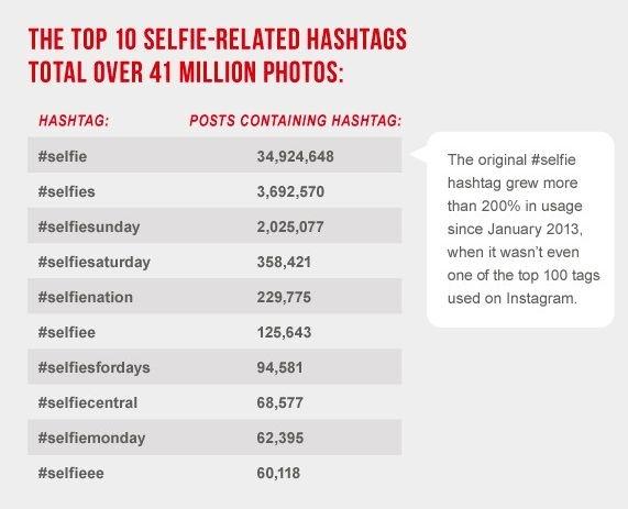 Selfies Rule Instagram