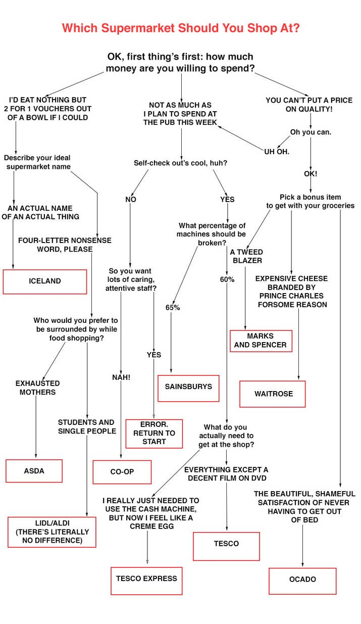 Flowchart which supermarket should you shop at share on facebook share nvjuhfo Choice Image