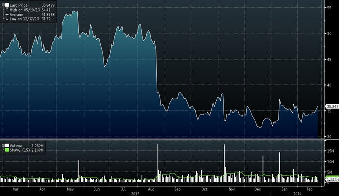 Abercrombie's stock price over the past year.