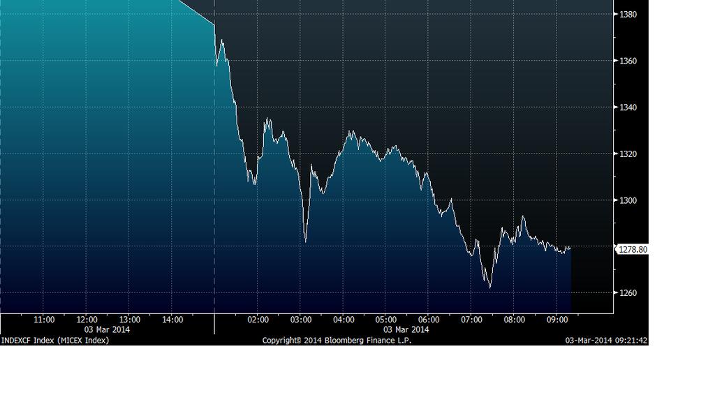Crimea Crisis Roils Global Markets