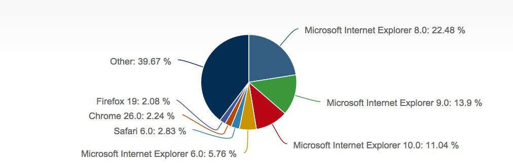 A New Internet Explorer Security Flaw Leaves One-Quarter Of Web Browsers Vulnerable