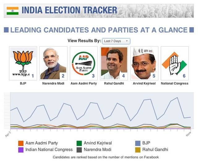 Why Facebook Is So Interested In India's Elections