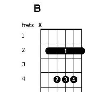 73 Songs You Can Play With The Same Four Chords