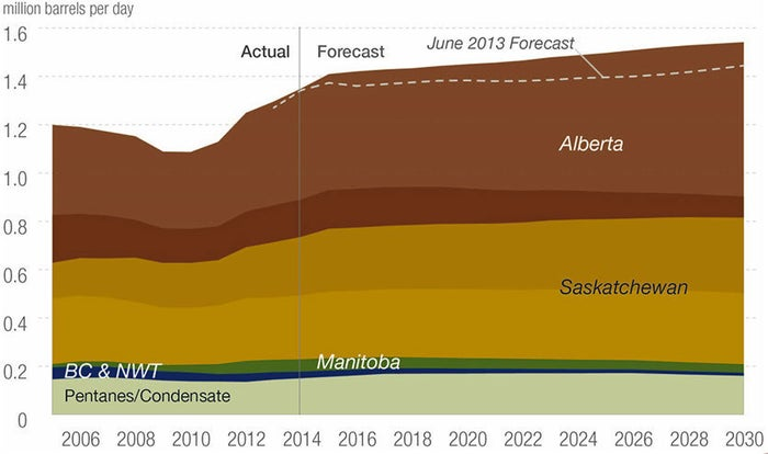 Conventional oil (the kind that flows through a well or pipeline without processing or dilution) is far from dead. We just don't hear much about it. This infographic is a forecast for western Canada's conventional supply. Just one year ago the outlook for 2030 was essentially flat. Now we see a much different picture, with a significant rise in overall production by the end of the next decade. Saskatchewan accounts for some of the growth but most is in Alberta. Given recent headlines about new capacity that is being shelved, this may come as a surprise.