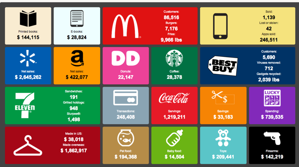 This Graphic Shows How Americans Spend Money In Real Time