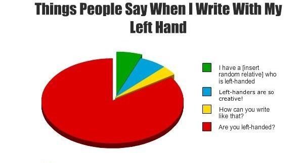 Image result for left handed problems