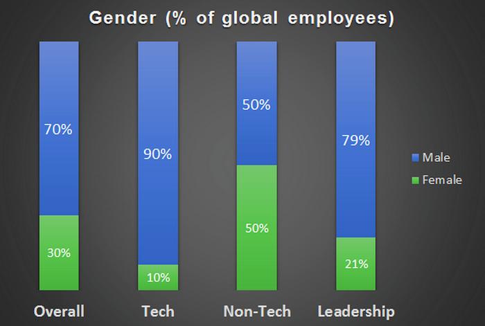 Twitter's gender diversity data