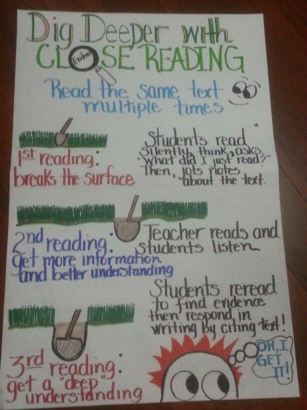 """This visual helps students conceptualize """"digging deep"""" into text."""