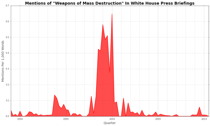 "Mentions of ""weapons of mass destruction"" closely mirror mentions of Iraq — until the Bush administration couldn't find them."
