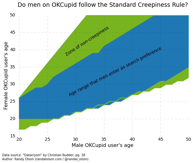 Age where online dating is ok