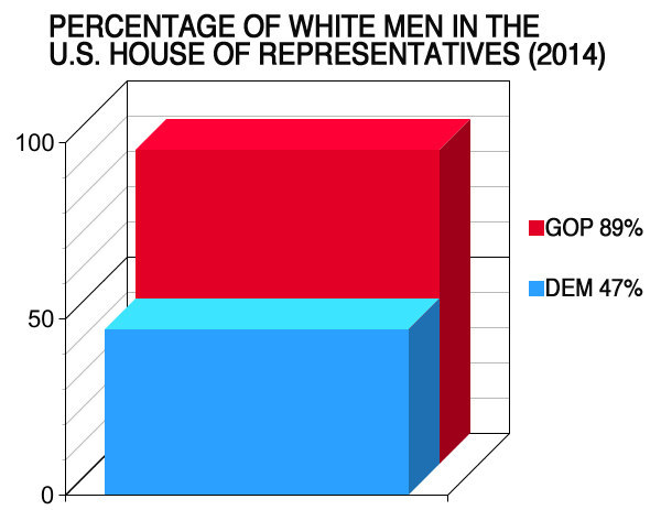 See How Diversity In The House Of Representatives Changed From 1951 To 2014