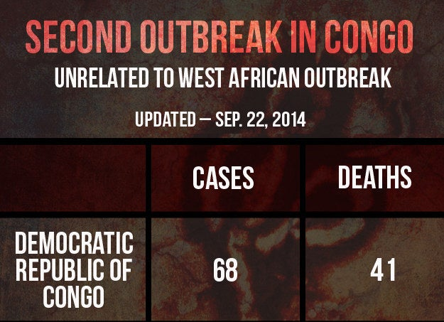 The agency said that the outbreak in DRC was a distinct and independent event, with no relationship to the outbreak in West Africa.