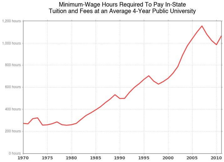 These Charts Show How Much College A Minimum Wage Job Paid For – Wage Increase Form