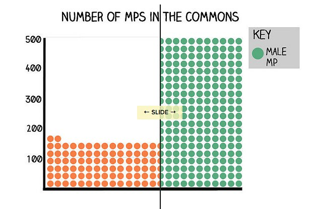 There Are More Male Mps Right Now Than The Total Number Of Female Mps Ever-7210