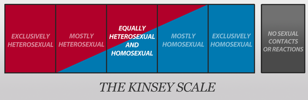 from Mayson sexual gay scale