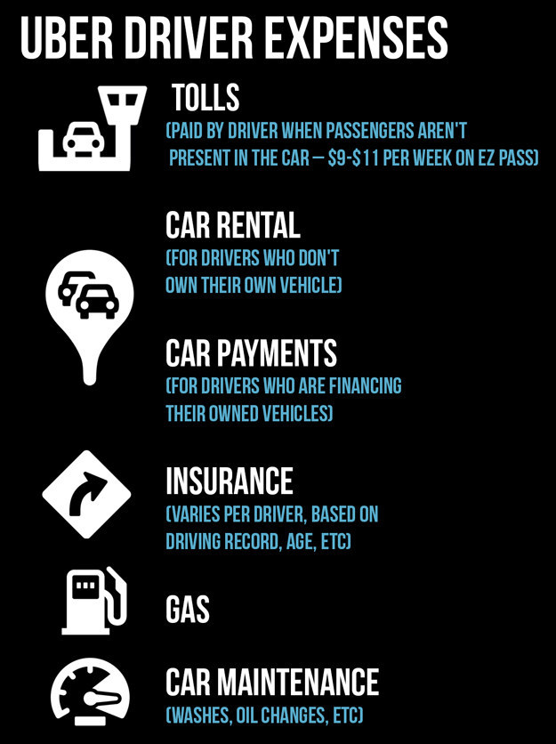 How Does Uber Pay Their Drivers >> What Uber Drivers Really Make (According To Their Pay Stubs)