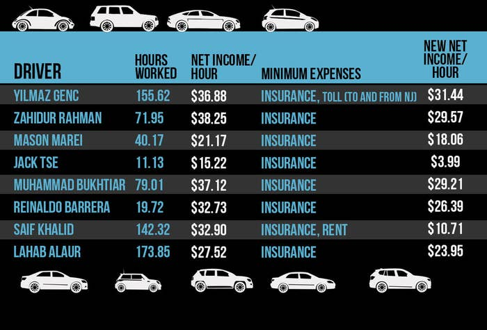 What Uber Drivers Really Make (According To Their Pay Stubs)