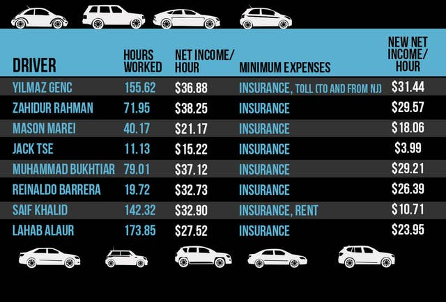 What Uber Drivers Really Make According To Their Pay Stubs