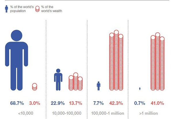 Three Charts That Show The Seriousness Of Income Inequality