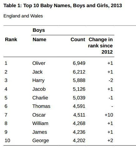 Oliver Jack And Other Traditional British Baby Names Are Still Top In The Popularity
