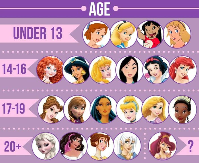 We Did An In Depth Analysis Of 21 Disney Female Leads