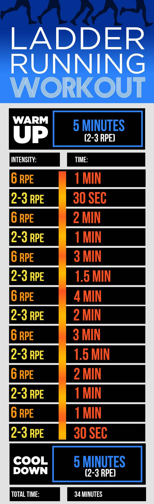 9 Running Workouts You Can Do In 30 Minutes Or Less Hour Circuit Tabata Hiit Pinterest These Versatile Are A Great Way To Mix Things Up And Keep Your From