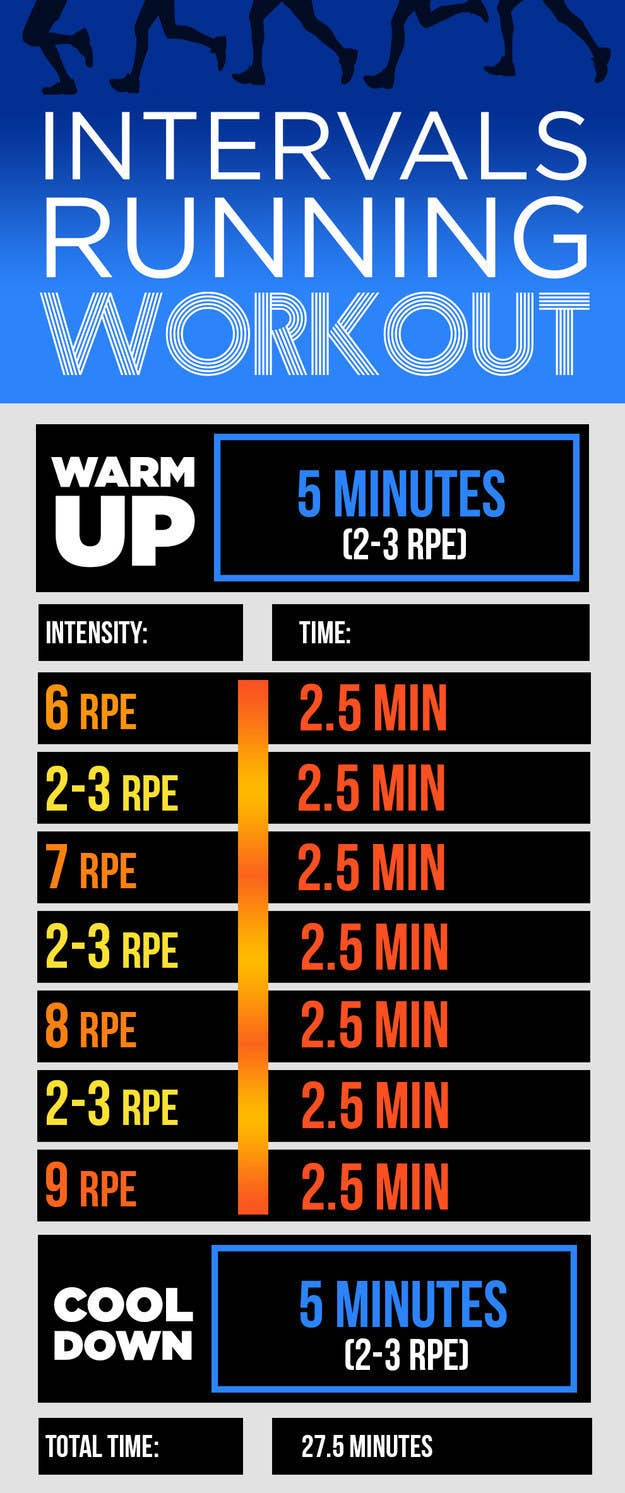 9 Running Workouts You Can Do In 30 Minutes Or Less Hour Circuit Tabata Hiit Pinterest Interval Are The Bread And Butter Of Any Runnerx27s Training Program