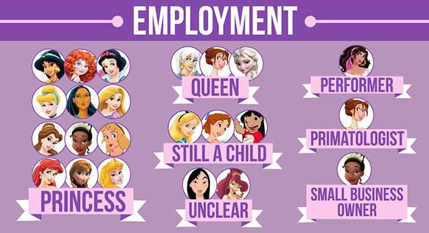 Disney Princess Names We Did An In-De...