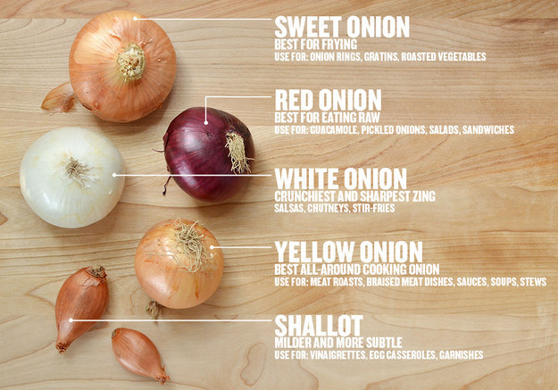 For knowing what kind of onion to use.