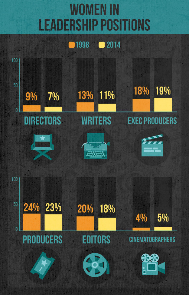 5 Charts That Show Just How Terrible Women Have It In Hollywood