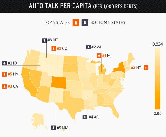 According to the study, Colorado not only talks about cars the most, but the residents there do so at nearly twice the amount as any other state. The other states rounding out the top five are: New York, California, Michigan, and Nevada.Residents in Idaho are the least car-obsessed, followed by Wisconsin, Montana, Arkansas, and New Mexico.