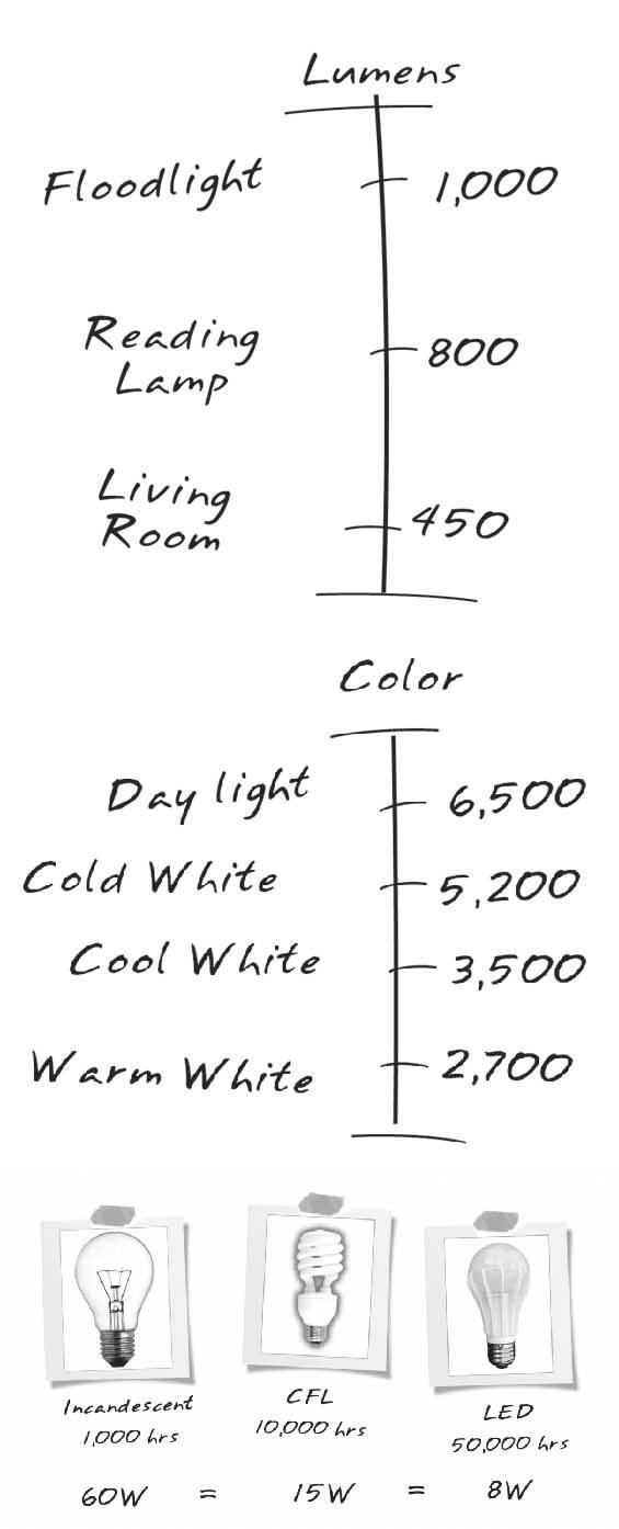 homelighting101.com