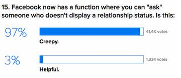 No One Wants To Admit They're In A Relationship On Facebook Anymore