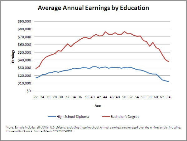 Every bit of education you get after high school increases the chances you'll earn good pay. Most bachelor degree graduates earn around twice as much money ($2.4 million) during their working years than people who stop their education at high school.